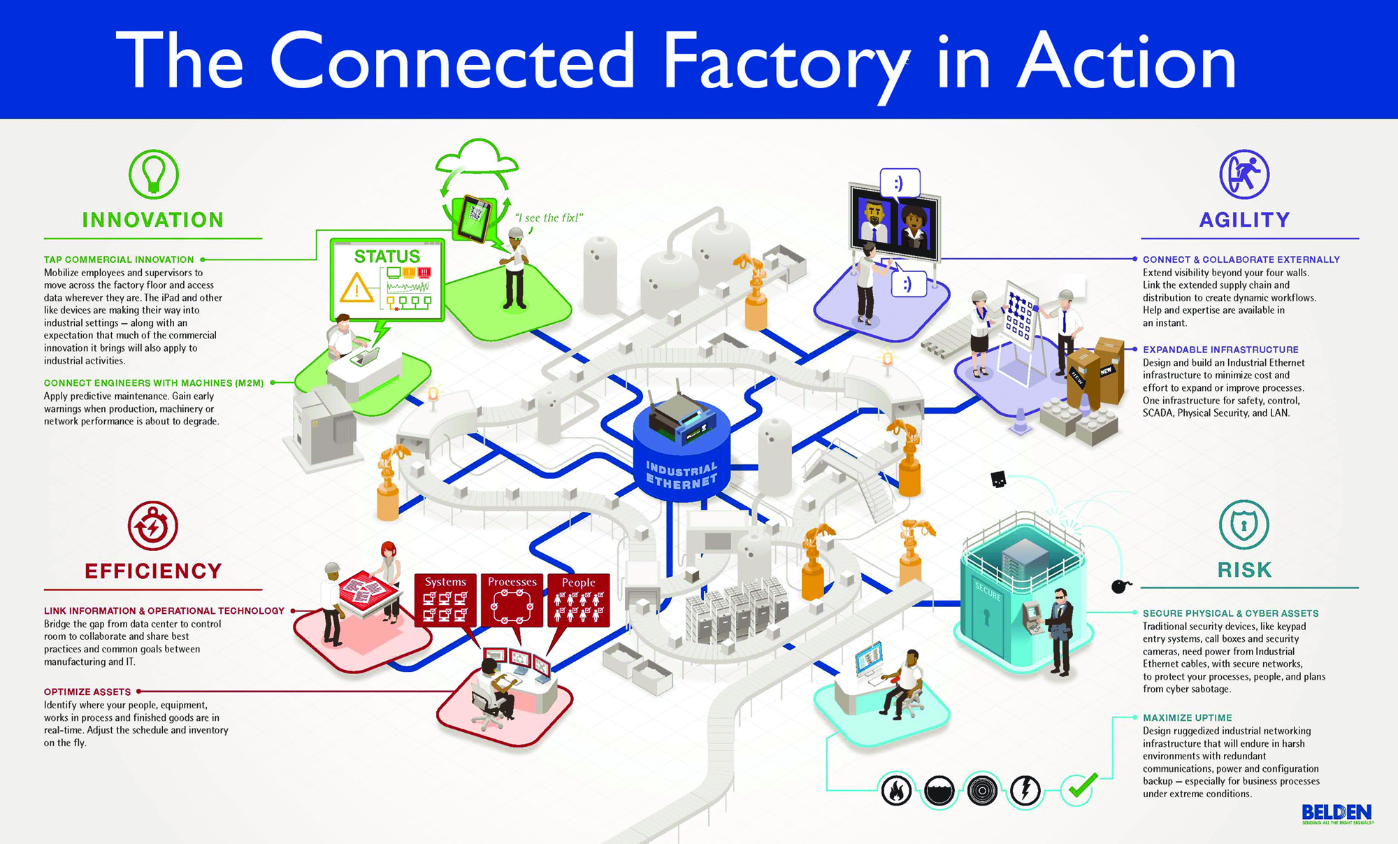 Connected-Factory-in-Action-2000
