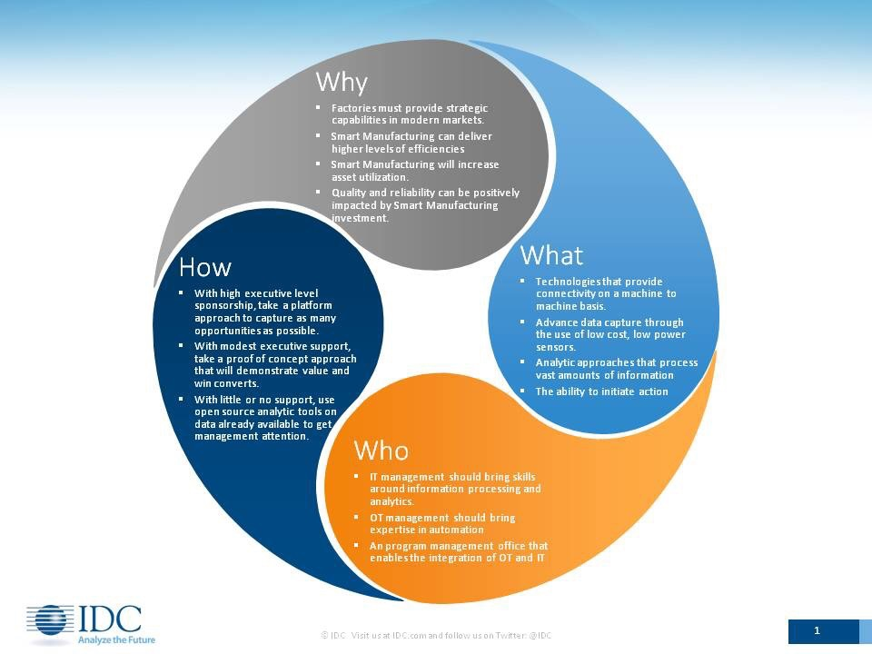 IDC-Smart-Mfg-Info-Graphic