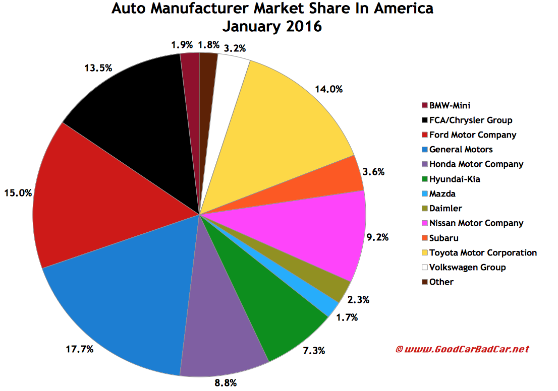 USA auto sales brand market share chart January 2016