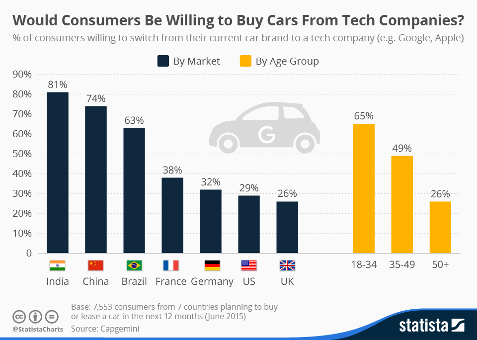 consumers be willing to change cars