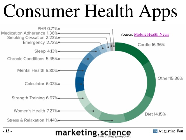 examples-of-mobile-health-mhealth-applications-devices-by-augustine-fou-13-638