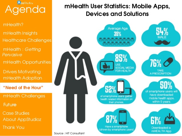 mhealth-healthcare-mobility-solutions-appstudioz-9-638