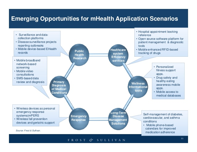 mhealth-technologies-applications-that-radically-change-chronic-disease-management-11-638